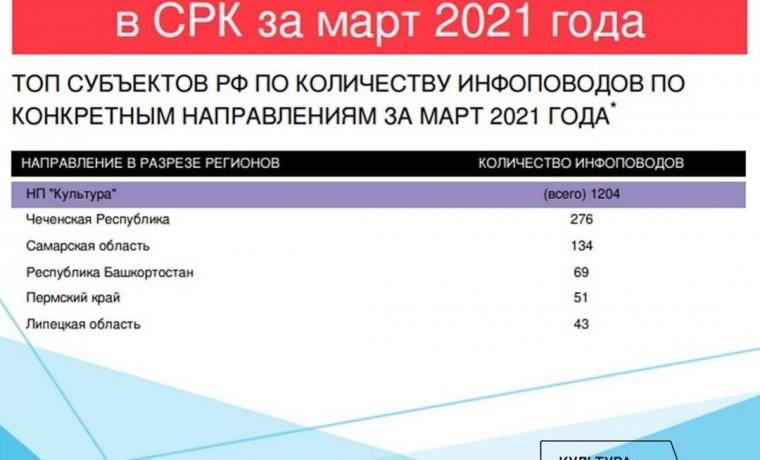 Чеченская Республика занимает 1 место среди субъектов России по освещению нацпроекта «Культура»